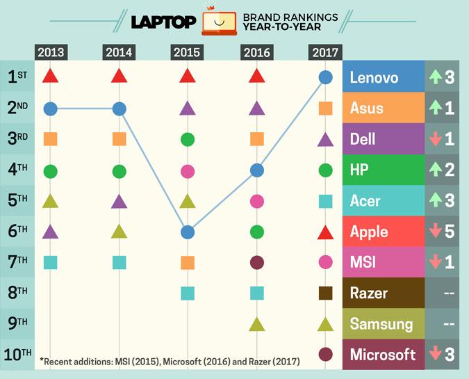 Zmiany w rankingu marek laptopów od 2013 do 2017 r.