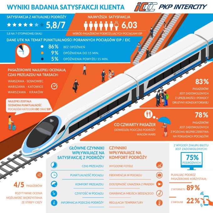 Infografika: Wyniki badania satysfakcji klienta PKP Intercity 2017