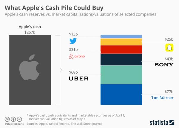 Co Apple może kupić za swoje 256,8 mld dolarów?
