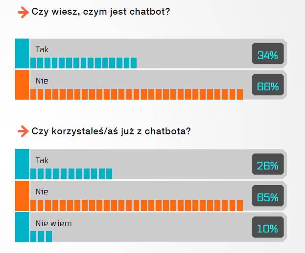Czy wiesz, czym jest chatbot?