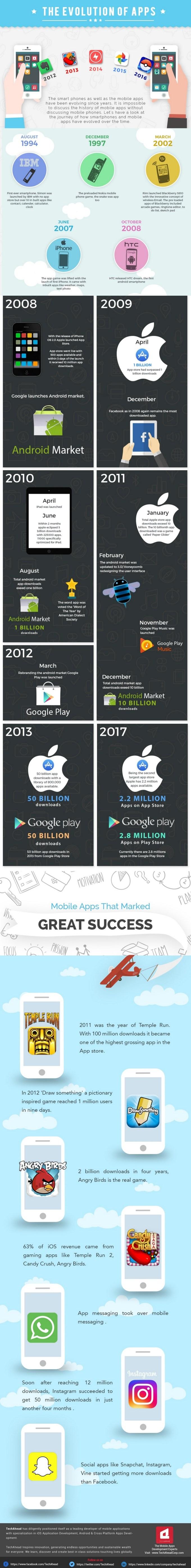 Infografika - ewolucja aplikacji mobilnych (1994-2017)