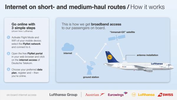 Internet w samolocie linii Lufthhansa i Austrian Airlines