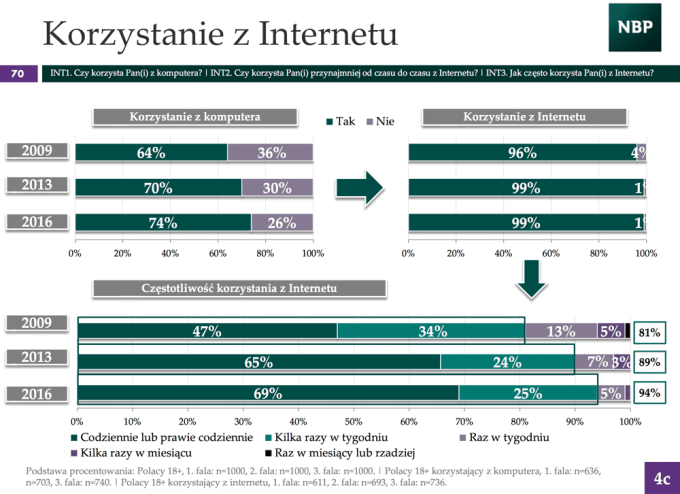 Korzystanie z internetu w Polsce (2016)