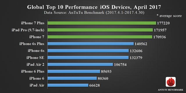 Najwydajniejsze urządzenia z systemem iOS (ranking 04.2017)