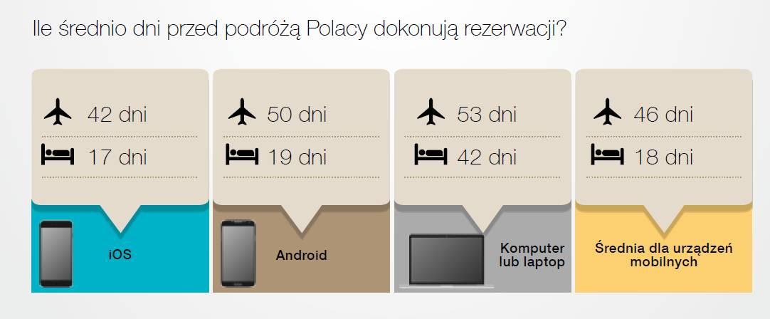 Ile czasu przed podróżą Polacy dokonują rezerwacji?