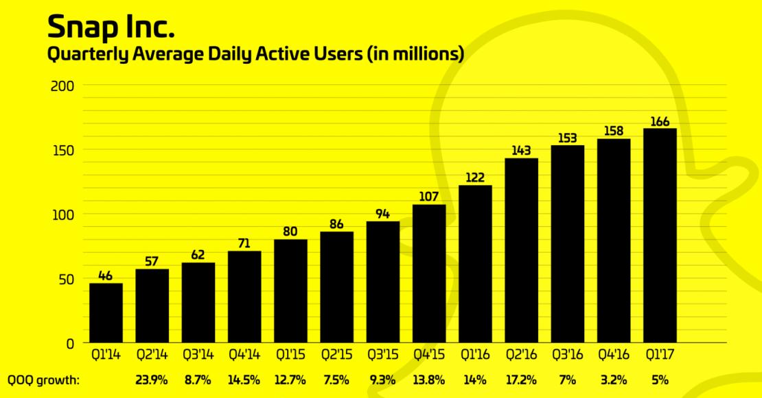 Dzienna liczba użytkowników Snapchata (1Q 2017)