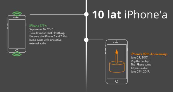 10 lat iPhone'a