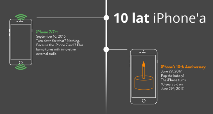 W Ultra 10 lat iPhone'a firmy Apple na infografice - mobiRANK.pl YN23