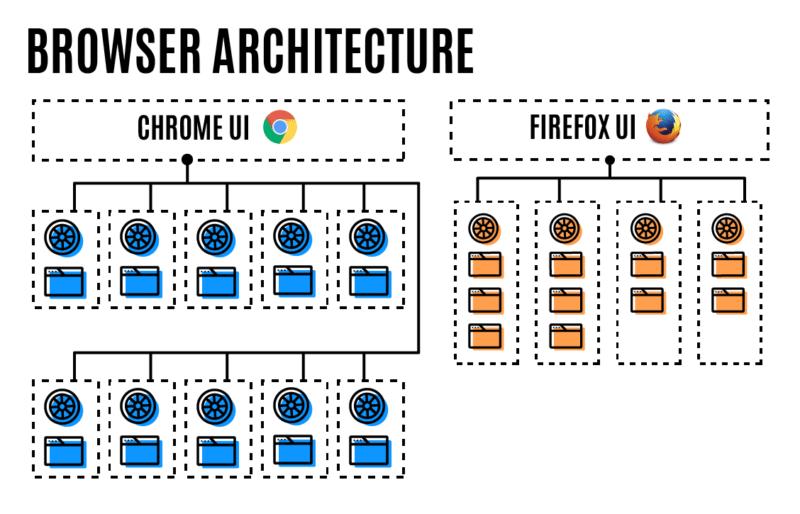 Chrome v.s. Firefox 54 - architektura procesów UI