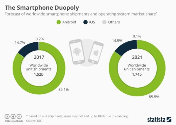 Mamy duopol na rynku mobilnych systemów operacyjnych