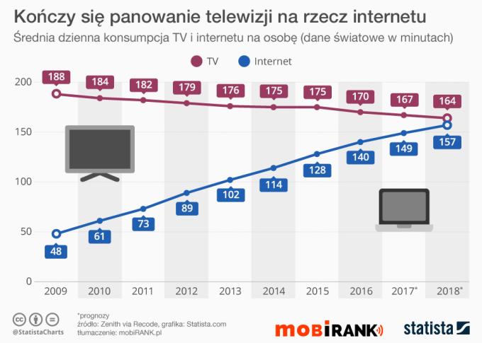 Wykres: Konsumpcja TV i internetu 2009-2018 (w min)
