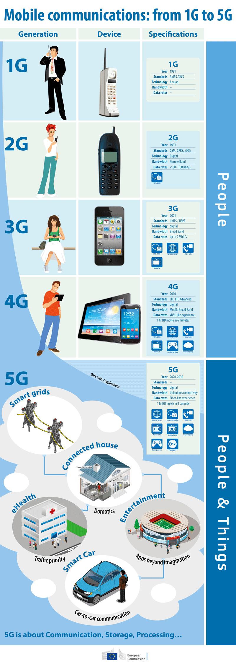 Komunikacja mobilna od 1G do 5G - infografika