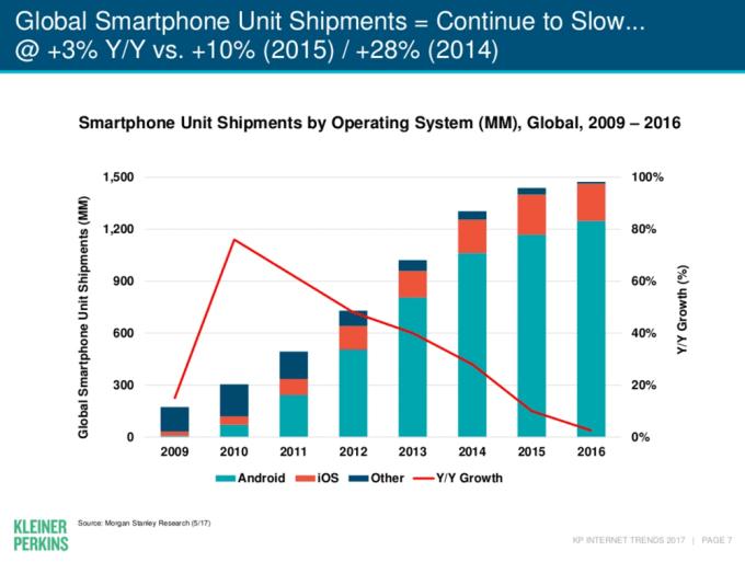 Sprzedaż smartfonów wg systemu operacyjnego