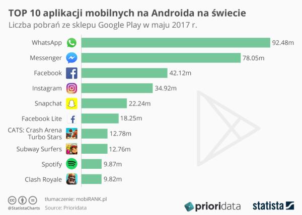 TOP 10 aplikacji mobilnych na Androida na świecie (maj 2017)