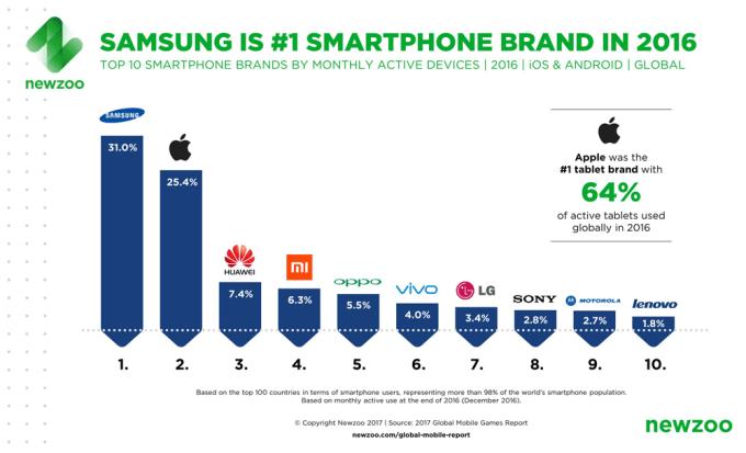 TOP 10 marek smartfonów w 2017 roku (wg aktywnych użytkowników)