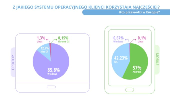 Z jakiego systemu operacyjnego korzystamy najczęściej?