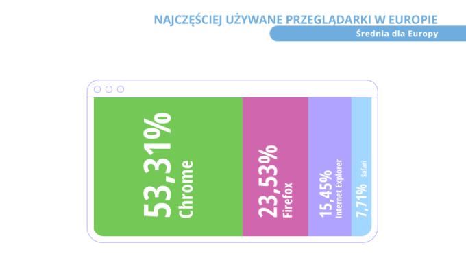 Najczęściej używane przeglądarki internetowe w Europie