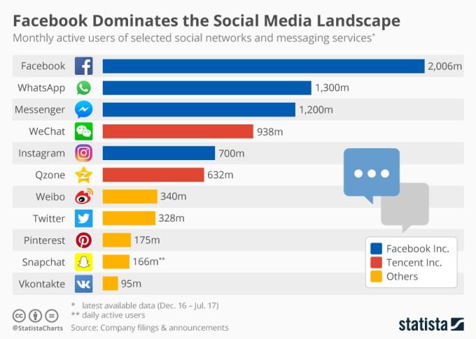 Liczba miesięcznych, aktywych użytkowników social mediów i komunikatorów mobilnych (lipiec 2017)