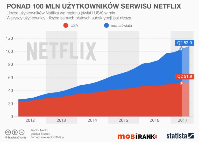 Liczba użytkowników serwisu Netflix (2012 do 2Q 2017) - wykres