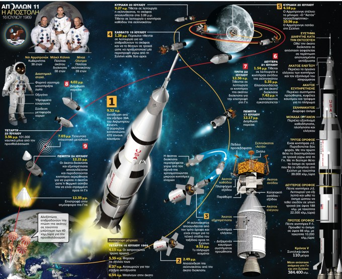 Misja Apollo 11