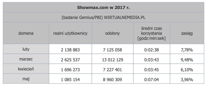 Statystyki serwisu Showmax w Polsce (luty-maj 2017)