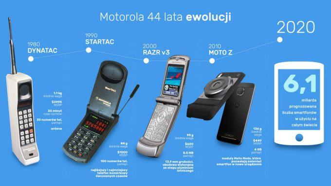 Motorola - 44 lata ewolucji
