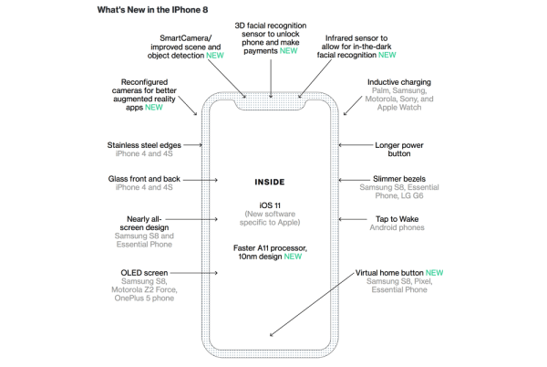 Nowe funkcje iPhone'a 8 i te… które już ma konkurencja