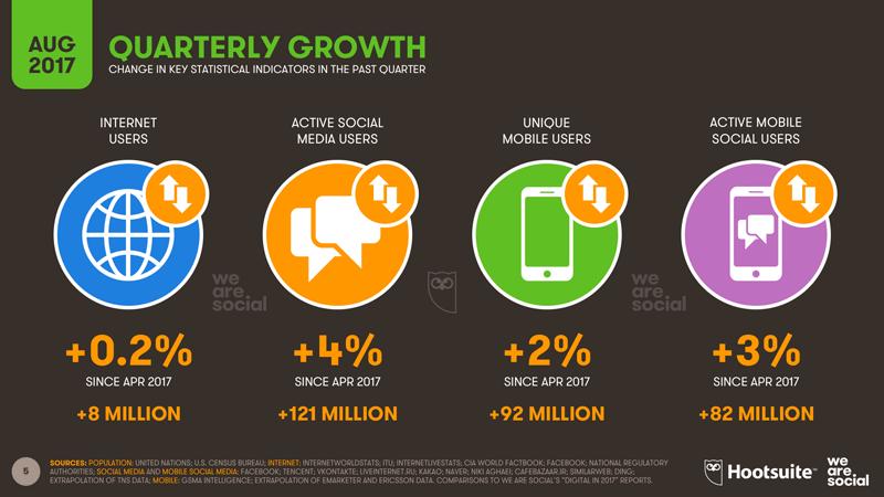 Digital na świecie - przyrost kwartalny (3Q 2017)