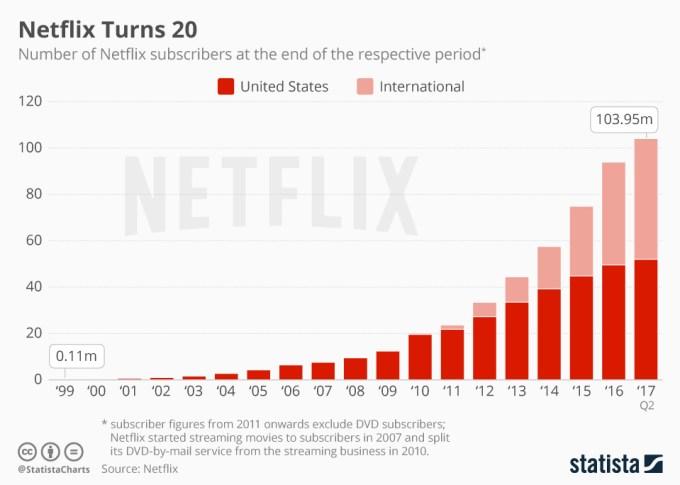 Liczba abonentów serwisu Netflix od 1999 do 2017 roku (1H) - statystyki na świecie