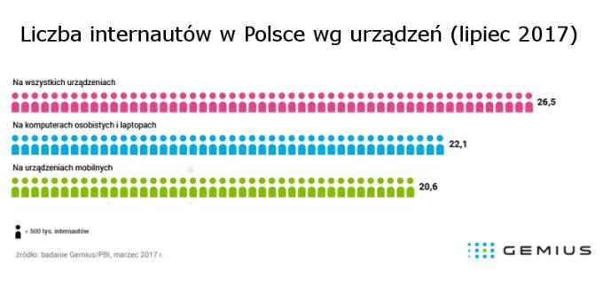 Liczba internautów w Polsce w lipcu 2017 (wg urządzeń)