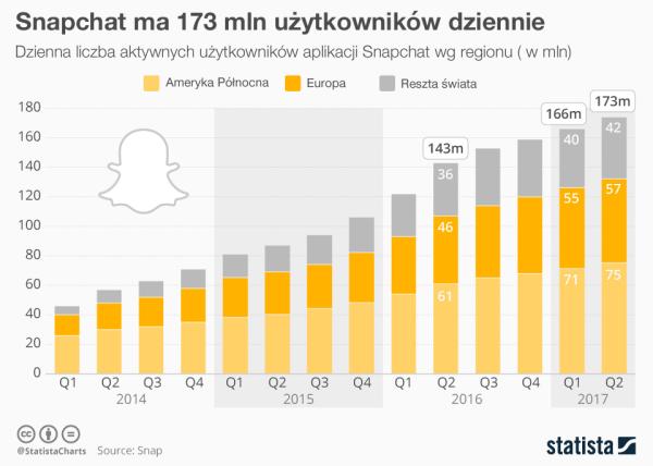 Ze Snapchata korzysta 173 mln użytkowników dziennie