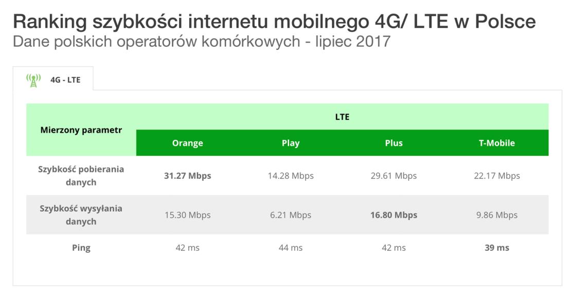 Ranking szybkości internetu mobilnego 4G/LTE w Polsce (dane za lipiec 2017)