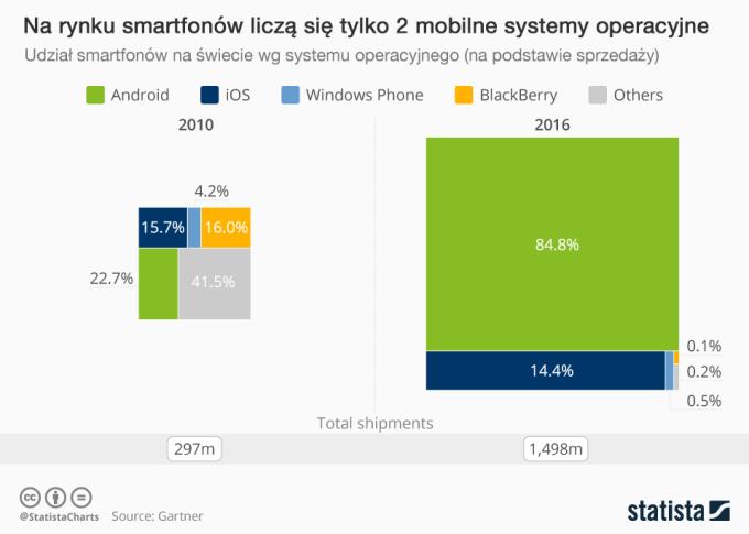 Udział mobilnych systemów operacyjnych na świecie: 2010 vs. 2016