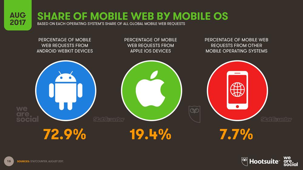 Udział mobilnych systemów operacyjnych na świecie w 3. kwartale 2017 r.