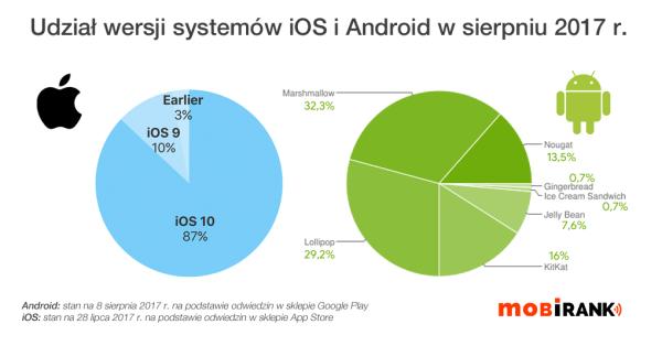 Udział wersji systemów Android i iOS w sierpniu 2017 r.