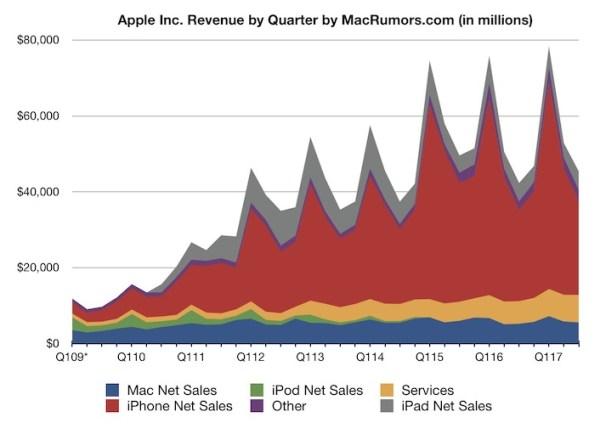 Wyniki finansowe i sprzedaż urządzeń firmy Apple za 3Q 2017