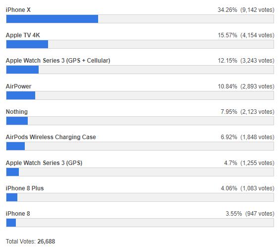 Wyniki ankiety: Który z nowych produktów Apple kupisz? (stan na 13.09.2017 godz. 11:15)