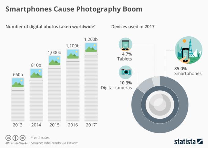 Popularność fotografii cyfrowej rośnie dzięki smartfonom (statystyki 2013-2017)