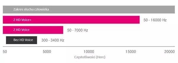Częstotliwości HD Voice+