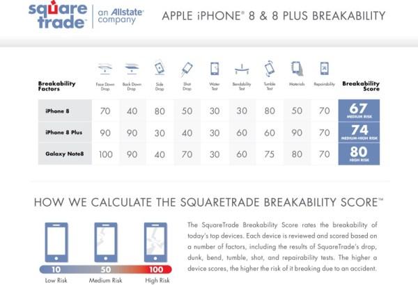 Wyniki testów wytrzymałościowych modeli iPhone'a 8