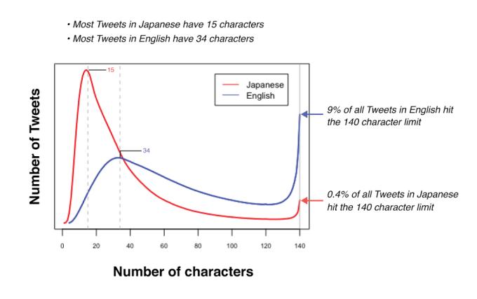 Statystyki znaków w tweetach na Twitterze (wg języka)