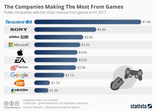 Które firmy zarabiają najwięcej na grach?
