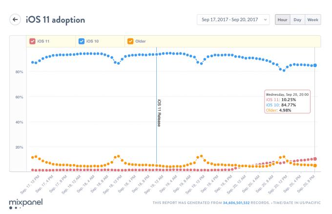 Wykres: Udział wersji systemu iOS 11 po 24 h od wydania (20 września 2017 g. 20:00)