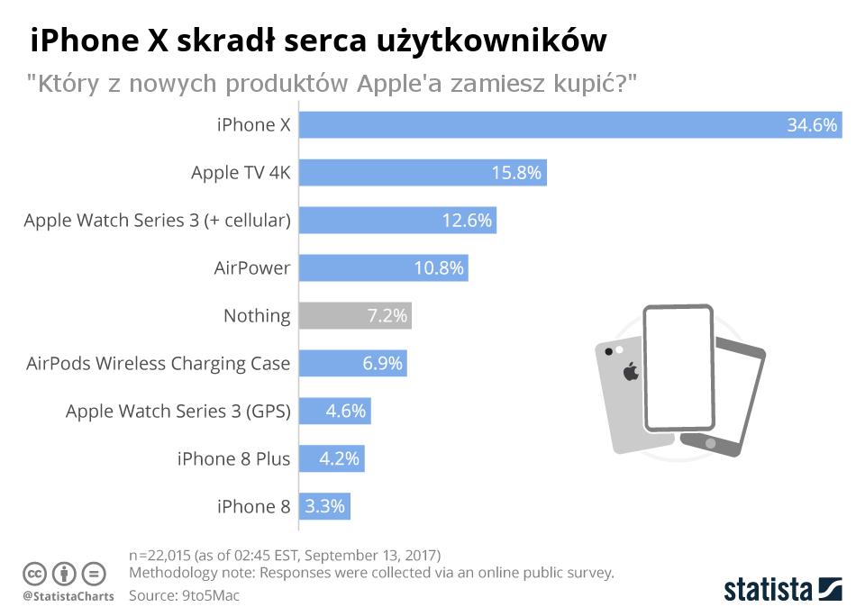 Który z nowych produktów Apple'a zamierzasz kupić? - wyniki ankiety (09/2017)