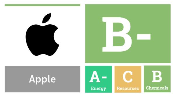 """Greenpeace ocenia Apple na B- w kategorii """"ekologicznej elektroniki"""""""
