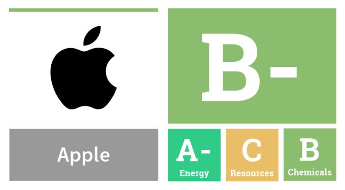 Ocena Greenpeace dla Apple na B- (2017)