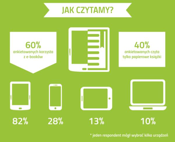 [Badanie] Jak Polacy czytali książki w wakacje (2017)?
