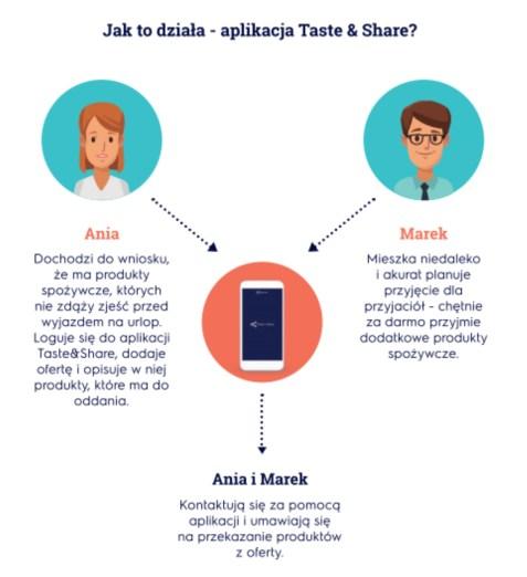 Jak działa Taste&Share?