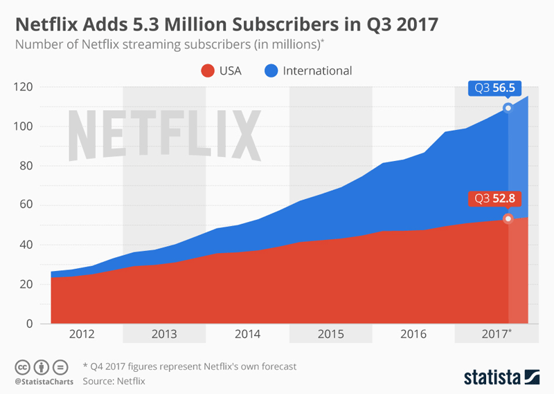Liczba użytkowników serwisu Netflix od 2012 do 3. kwartału 2017 r.