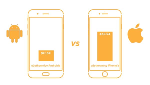 Właściciele iPhone'ów wydają więcej online niż Androidowcy